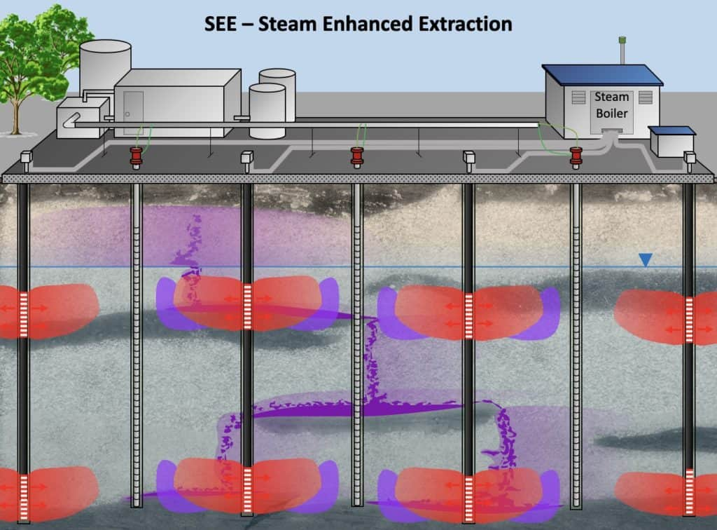 SEE-steam-enhanced-extraction