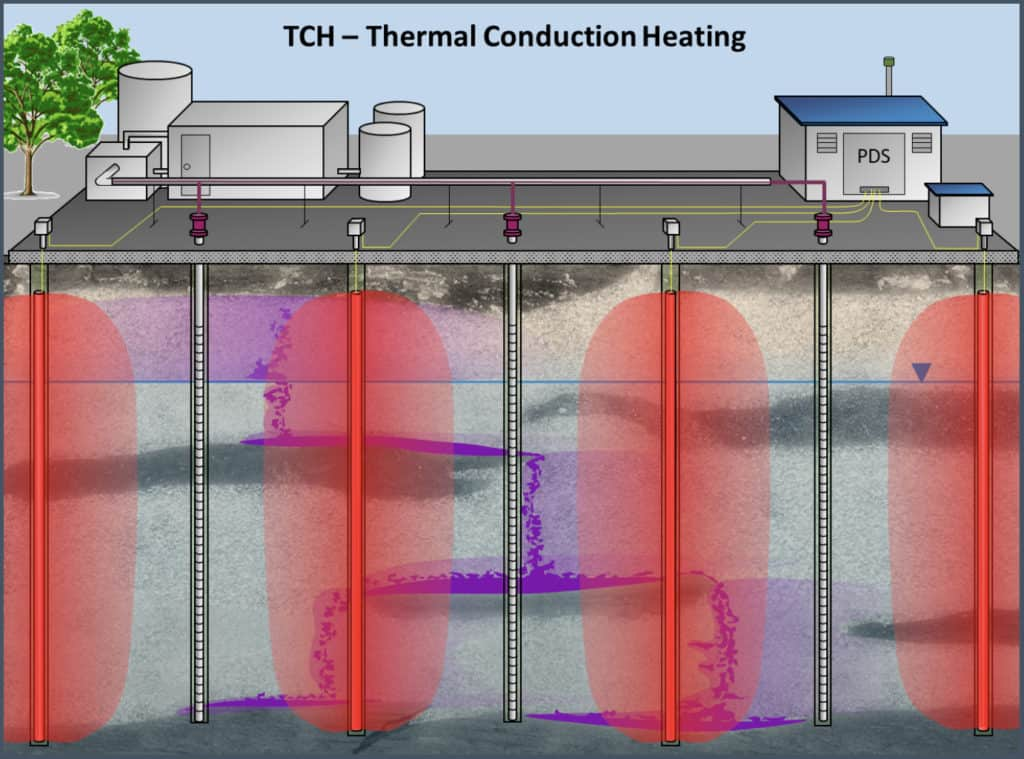 TCH-high-temp-thermal-conduction-heating