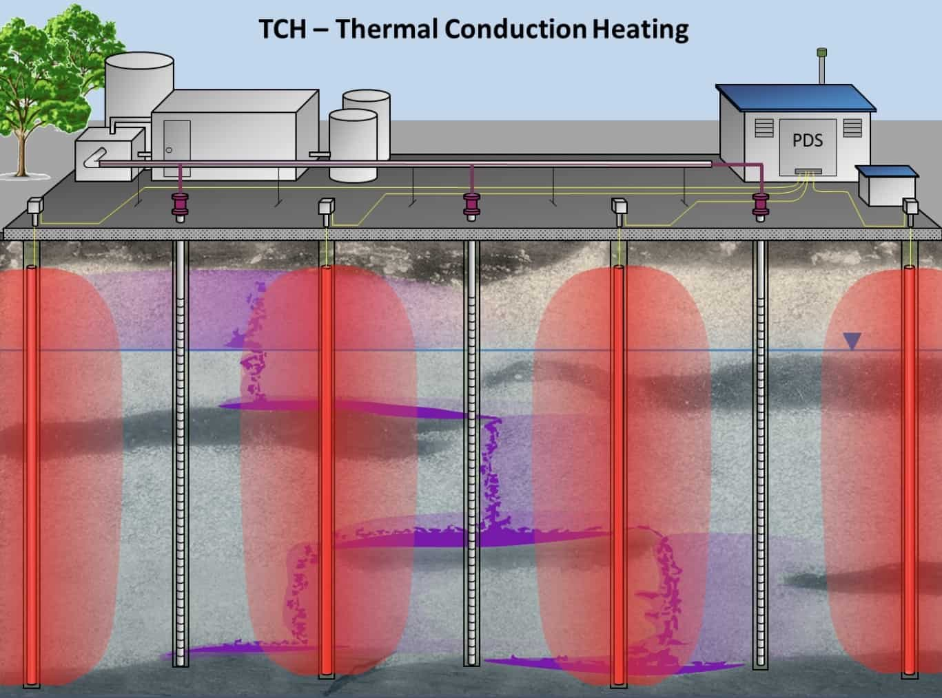 THC-thermal-conduction-heating