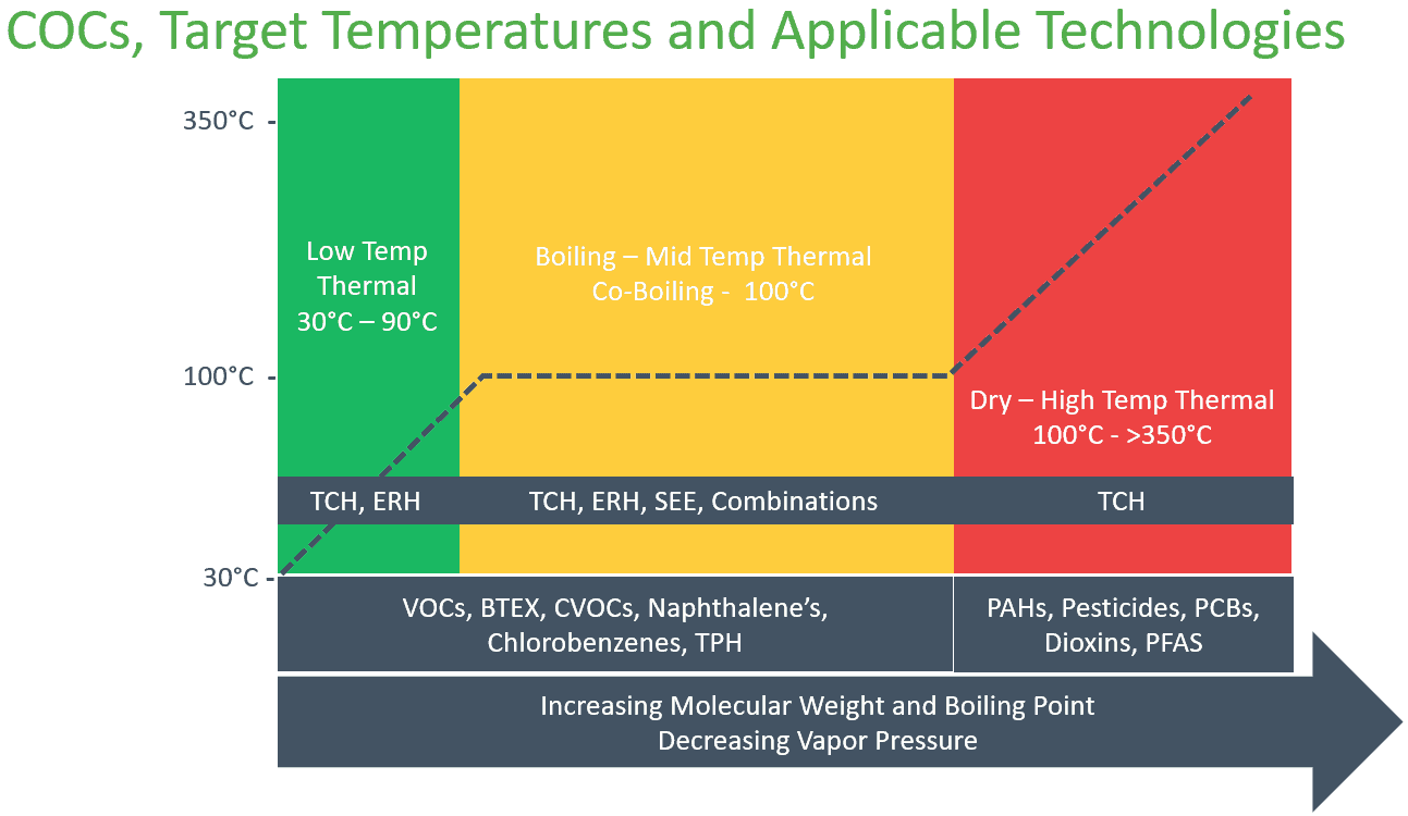 COCs and Target Temperature